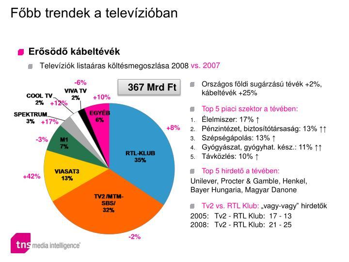 Főbb trendek a televízióban