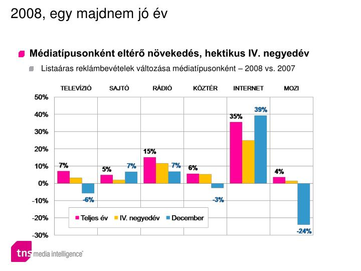 Médiatípusonként eltérő növekedés, hektikus IV. negyedév