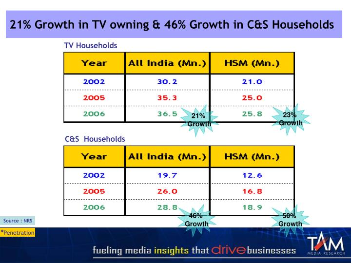 21% Growth in TV owning & 46% Growth in C&S Households