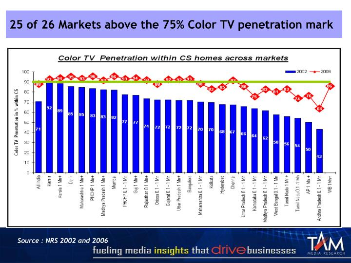 25 of 26 Markets above the 75% Color TV penetration mark