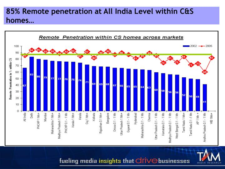 85% Remote penetration at All India Level within C&S homes…