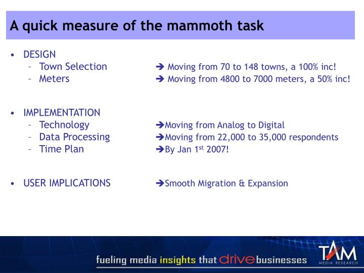 A quick measure of the mammoth task