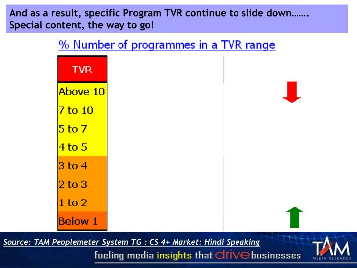 And as a result, specific Program TVR continue to slide down……. Special content, the way to go!