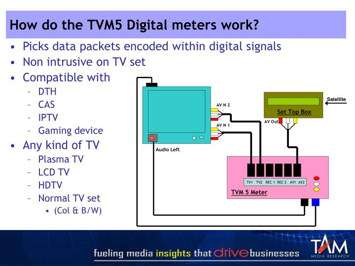 How do the TVM5 Digital meters work?