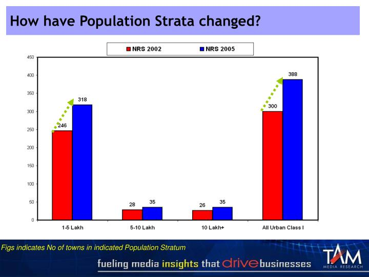 How have Population Strata changed?