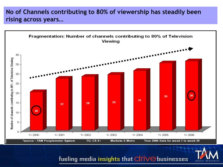 No of Channels contributing to 80% of viewership has steadily been rising across years…