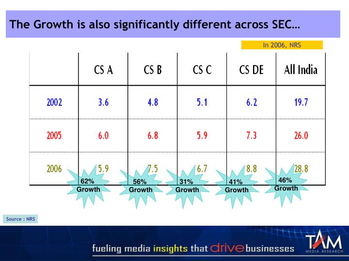 The Growth is also significantly different across SEC…