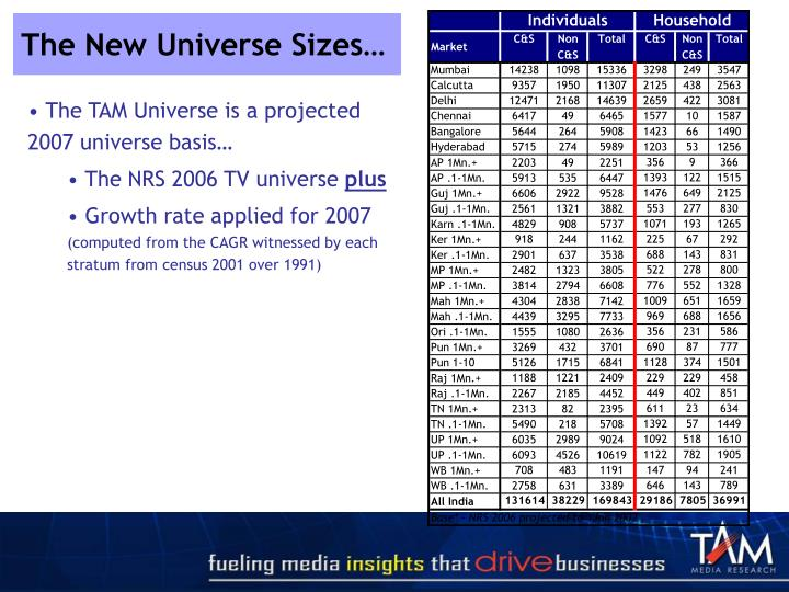 The New Universe Sizes…