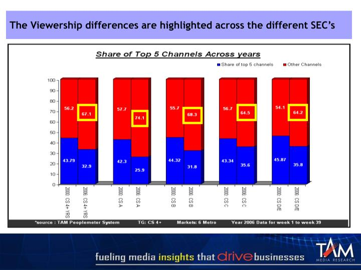 The Viewership differences are highlighted across the different SEC's