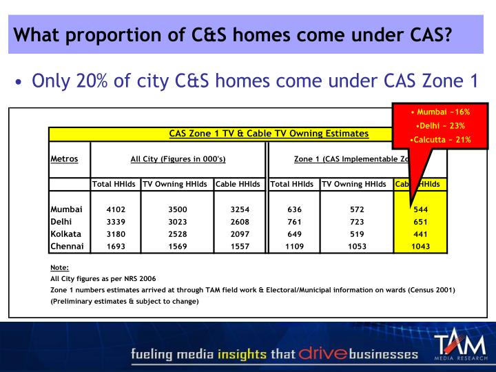 What proportion of C&S homes come under CAS?