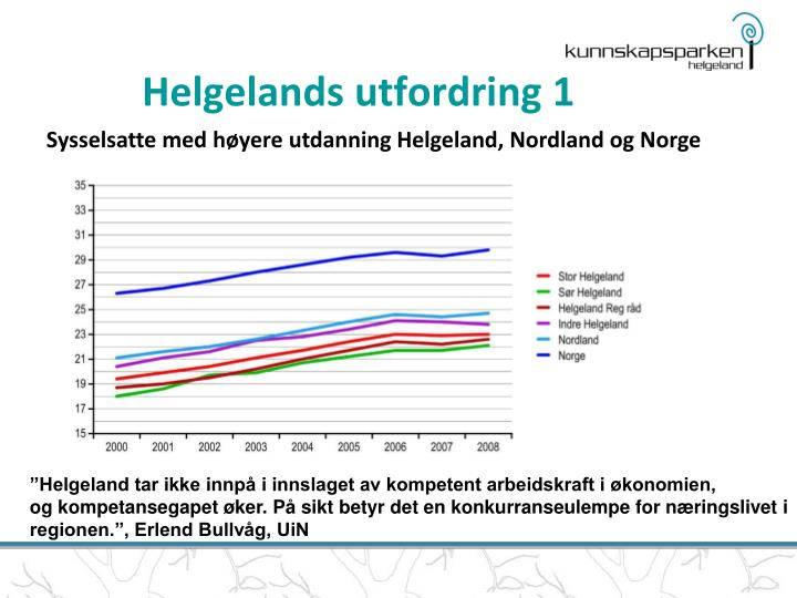 Helgelands utfordring