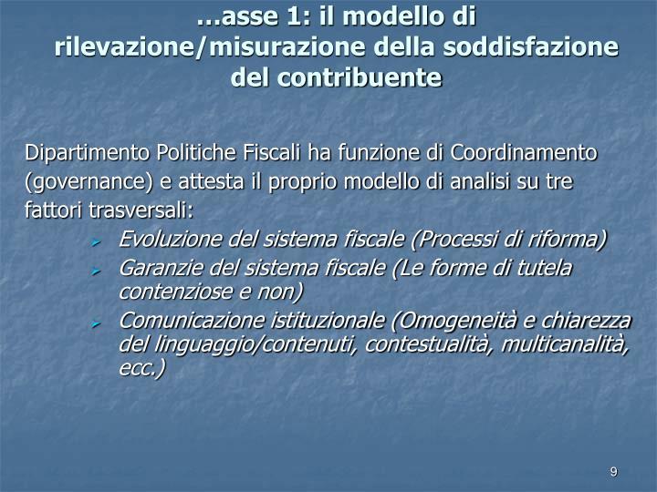 …asse 1: il modello di rilevazione/misurazione della soddisfazione del contribuente
