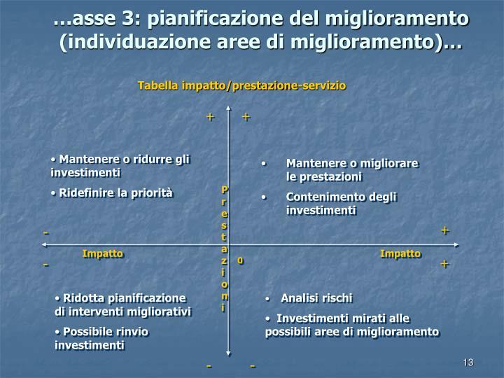 …asse 3: pianificazione del miglioramento (individuazione aree di miglioramento)…