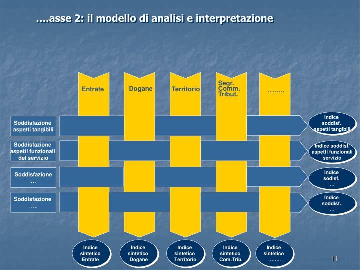 ….asse 2: il modello di analisi e interpretazione