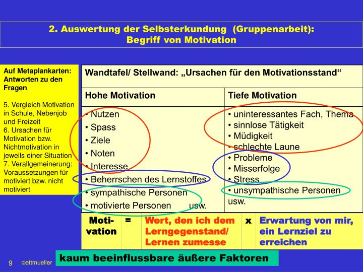2. Auswertung der Selbsterkundung  (Gruppenarbeit):