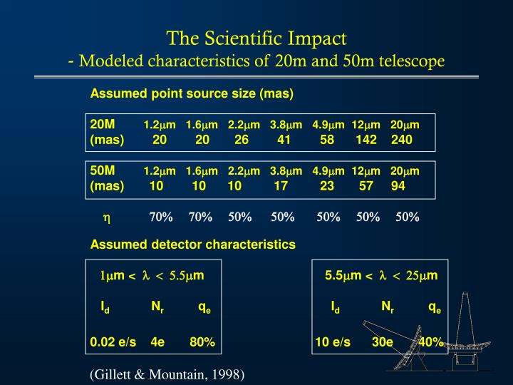 The Scientific Impact