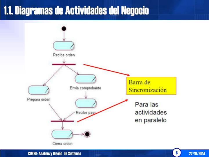 1.1. Diagramas de Actividades del Negocio