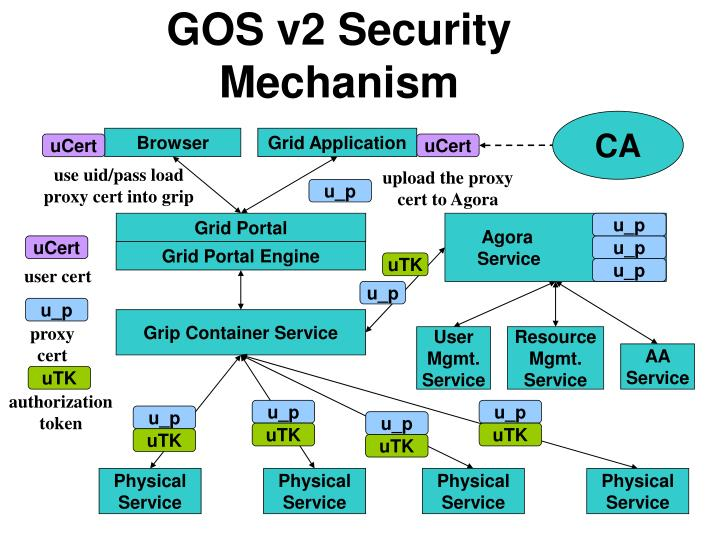 GOS v2 Security Mechanism