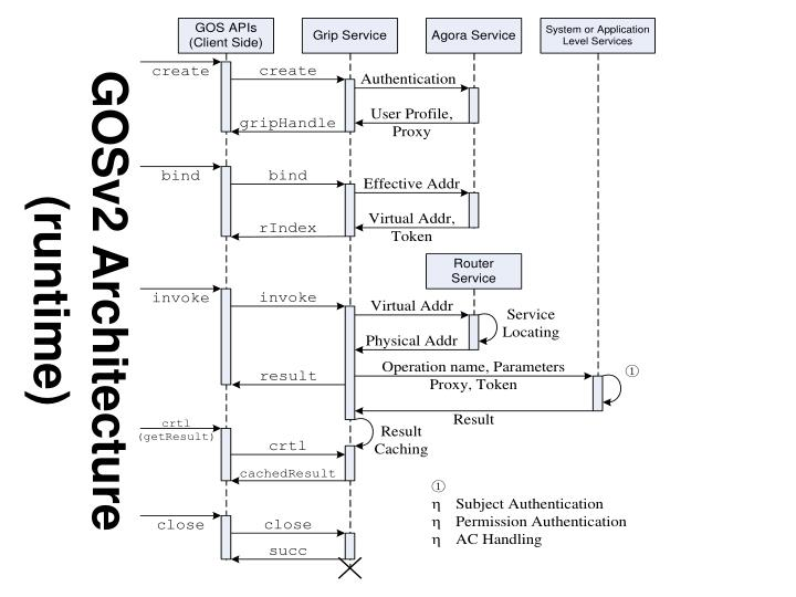 GOSv2 Architecture (runtime)