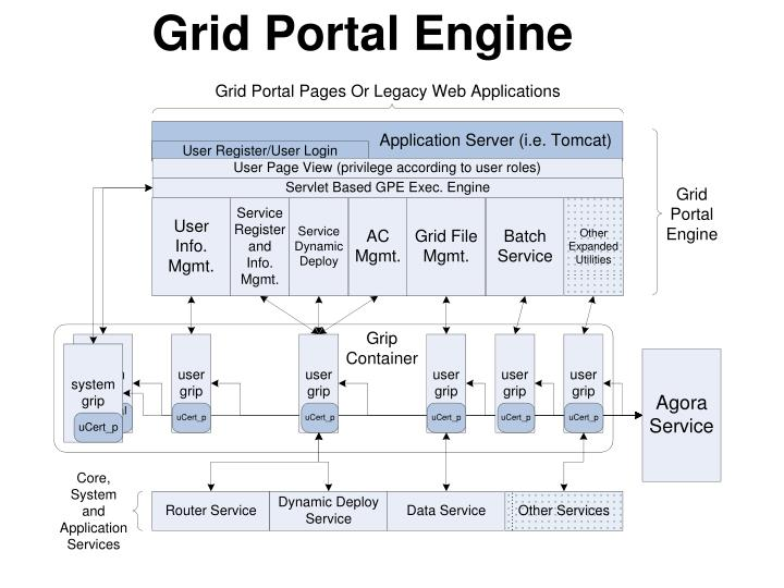 Grid Portal Engine