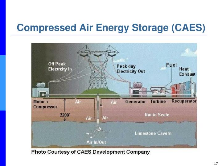 Compressed Air Energy Storage (CAES)