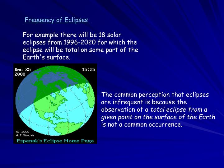 Frequency of Eclipses
