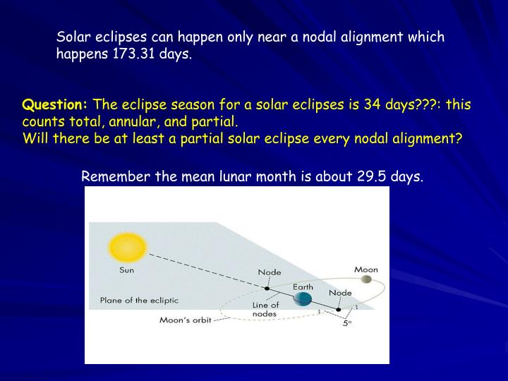 Solar eclipses can happen only near a nodal alignment which happens 173.31 days.