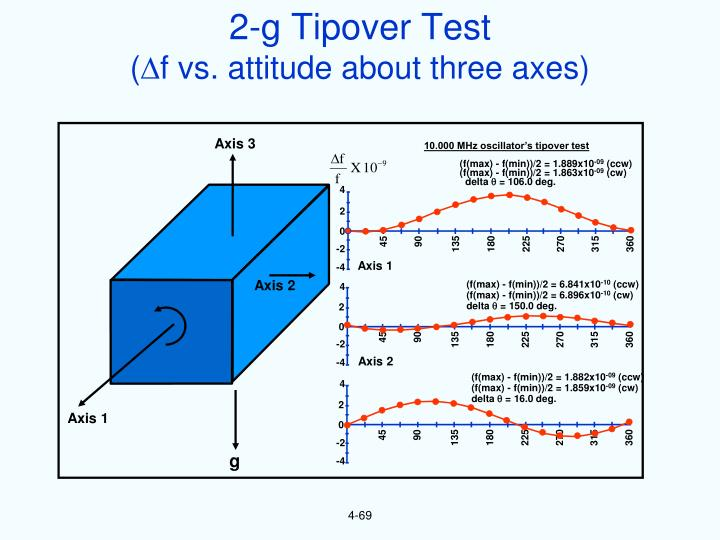 2-g Tipover Test