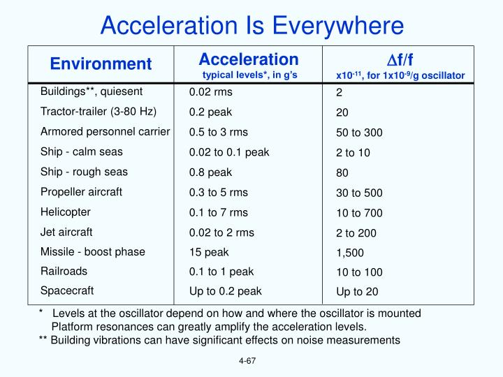 Acceleration Is Everywhere