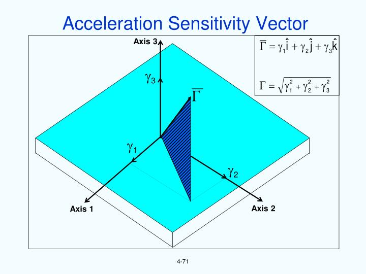Acceleration Sensitivity Vector