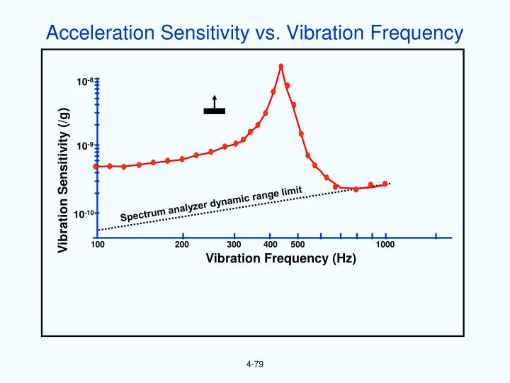 Acceleration Sensitivity vs. Vibration Frequency