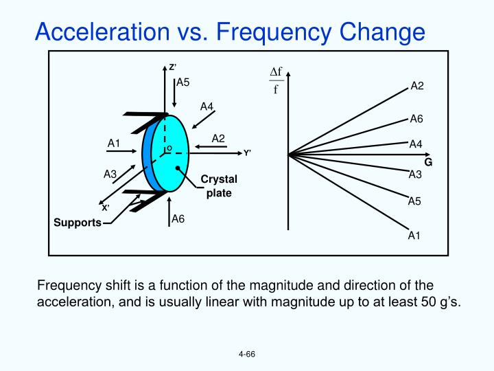 Acceleration vs. Frequency Change