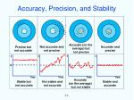 accuracy precision and stability