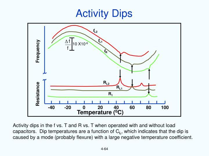 Activity Dips