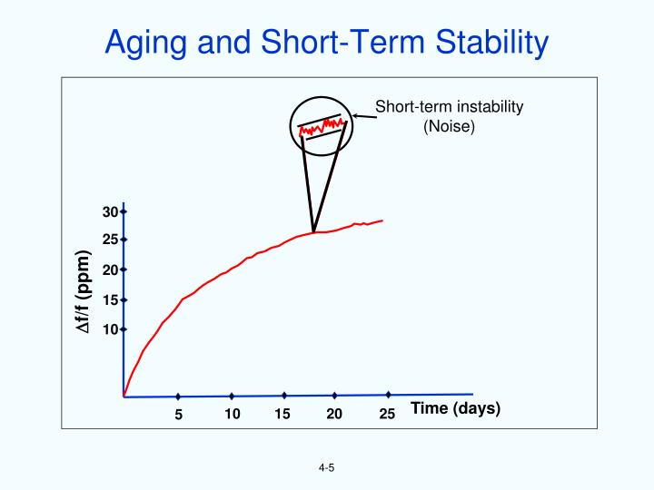 Aging and Short-Term Stability