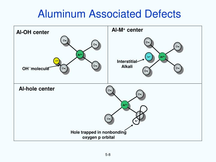 Aluminum Associated Defects