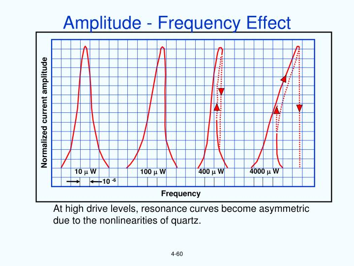 Amplitude - Frequency Effect