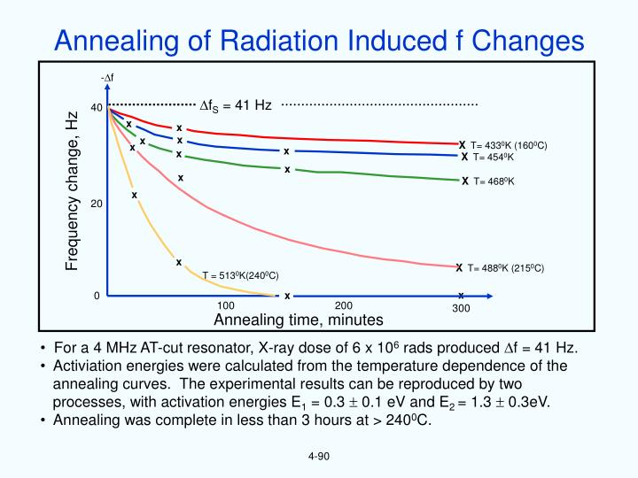 Annealing of Radiation Induced f Changes