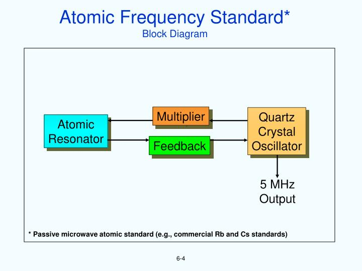 Atomic Frequency Standard*