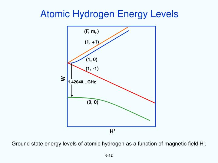 Atomic Hydrogen Energy Levels