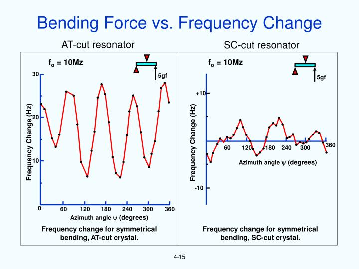 Bending Force vs. Frequency Change