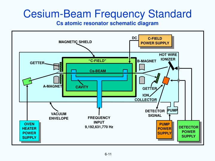 Cesium-Beam Frequency Standard