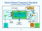 cesium beam frequency standard1