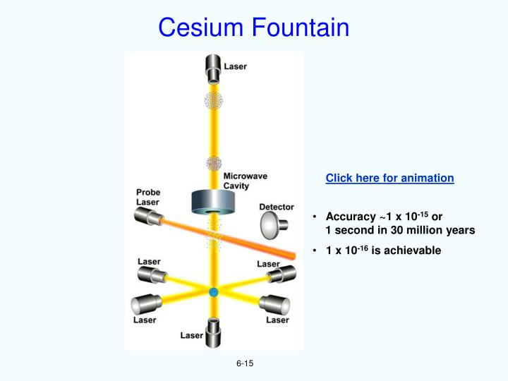 Cesium Fountain