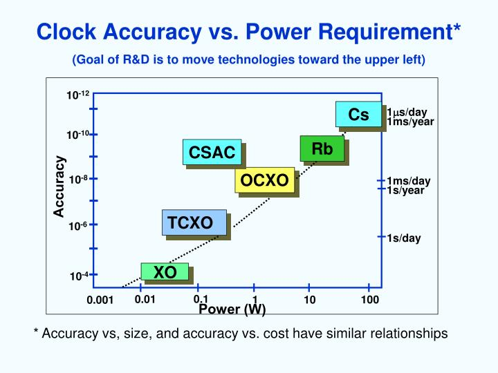 Clock Accuracy vs. Power Requirement*