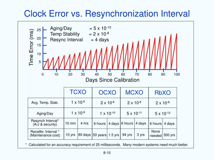 Clock Error vs. Resynchronization Interval