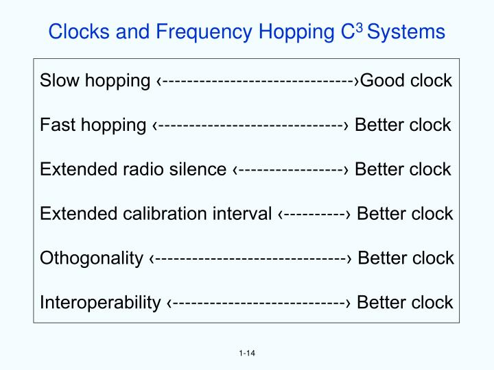 Clocks and Frequency Hopping C