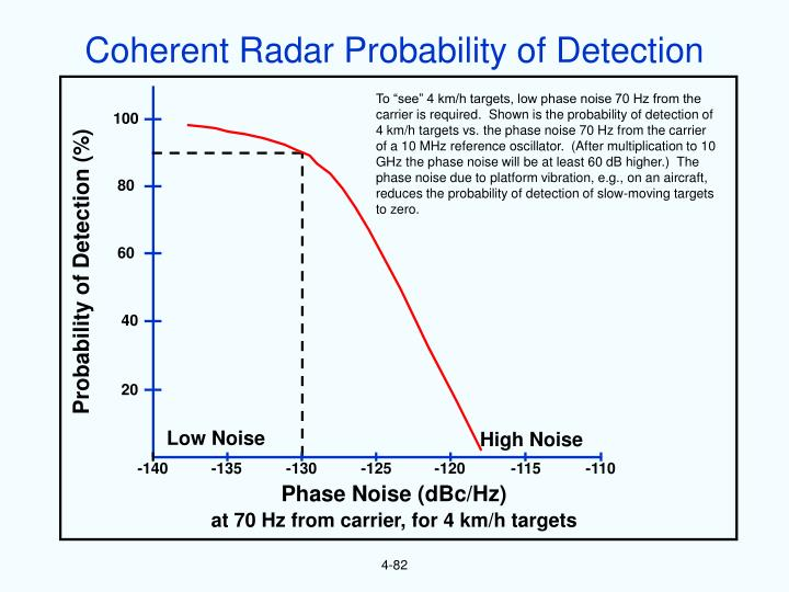 Coherent Radar Probability of Detection