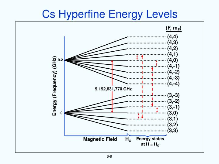 Cs Hyperfine Energy Levels