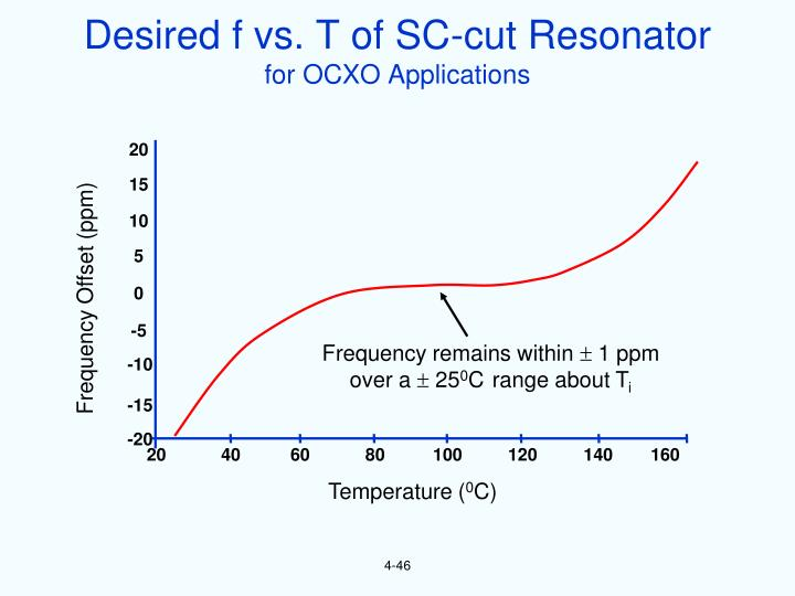Desired f vs. T of SC-cut Resonator
